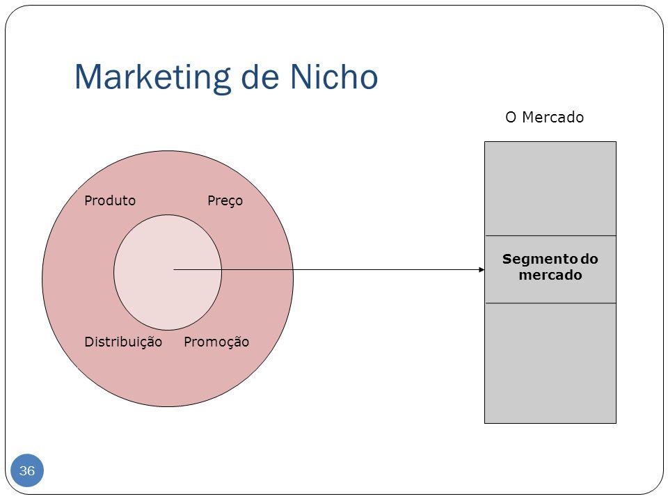 Marketing de Nicho O Mercado Produto Preço Distribuição Promoção Segmento do mercado 36