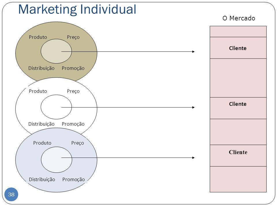 Marketing Individual Produto Preço Distribuição Promoção Cliente Produto Preço Distribuição Promoção Produto Preço Distribuição Promoção O Mercado 38