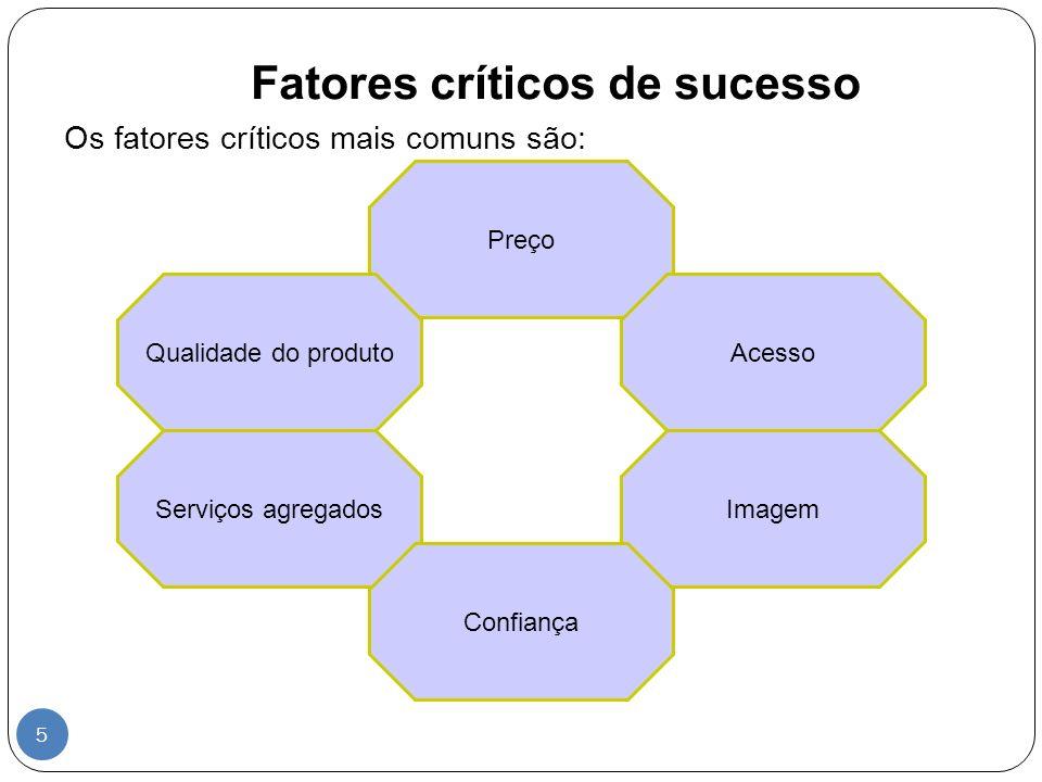 Fatores críticos de sucesso Preço AcessoQualidade do produto ImagemServiços agregados Confiança 5 Os fatores críticos mais comuns são: