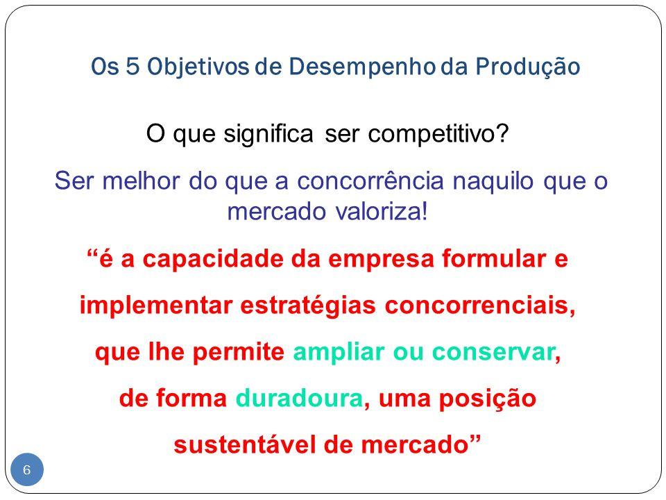 Os 5 Objetivos de Desempenho da Produção O que significa ser competitivo? Ser melhor do que a concorrência naquilo que o mercado valoriza! é a capacid