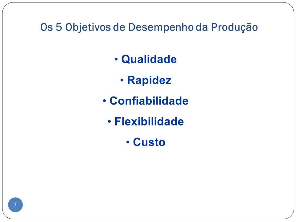 Os 5 Objetivos de Desempenho Qualidade: - Significa fazer um produto corretamente, sem falhas.