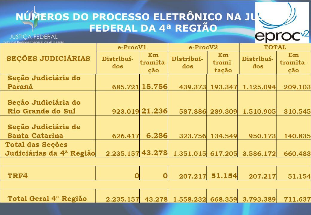 Seção Judiciária do Paraná 685.721 15.756 439.373193.3471.125.094209.103 Seção Judiciária do Rio Grande do Sul 923.019 21.236 587.886289.3091.510.905310.545 Seção Judiciária de Santa Catarina 626.417 6.286 323.756134.549950.173140.835 Total das Seções Judiciárias da 4ª Região 2.235.157 43.278 1.351.015617.2053.586.172660.483 TRF400 207.217 51.154 207.21751.154 Total Geral 4ª Região 2.235.15743.2781.558.232668.3593.793.389711.637 SEÇÕES JUDICIÁRIAS e-ProcV1e-ProcV2TOTAL Distribuí- dos Em tramita- ção Distribuí- dos Em trami- tação Distribuí- dos Em tramita- ção NÚMEROS DO PROCESSO ELETRÔNICO NA JUSTIÇA FEDERAL DA 4ª REGIÃO
