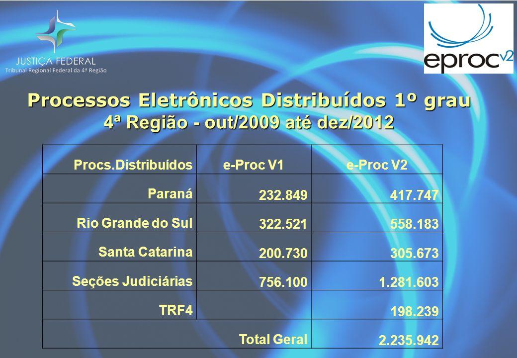 Processos Eletrônicos Distribuídos 1º grau 4ª Região - out/2009 até dez/2012 Procs.Distribuídose-Proc V1e-Proc V2 Paraná 232.849417.747 Rio Grande do Sul 322.521558.183 Santa Catarina 200.730305.673 Seções Judiciárias 756.1001.281.603 TRF4 198.239 Total Geral 2.235.942