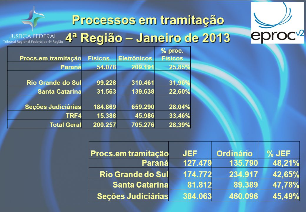 Processos em tramitação 4ª Região – Janeiro de 2013 Procs.em tramitaçãoJEFOrdinário% JEF Paraná127.479135.79048,21% Rio Grande do Sul174.772234.91742,65% Santa Catarina81.81289.38947,78% Seções Judiciárias384.063460.09645,49% Procs.em tramitaçãoFísicosEletrônicos % proc.
