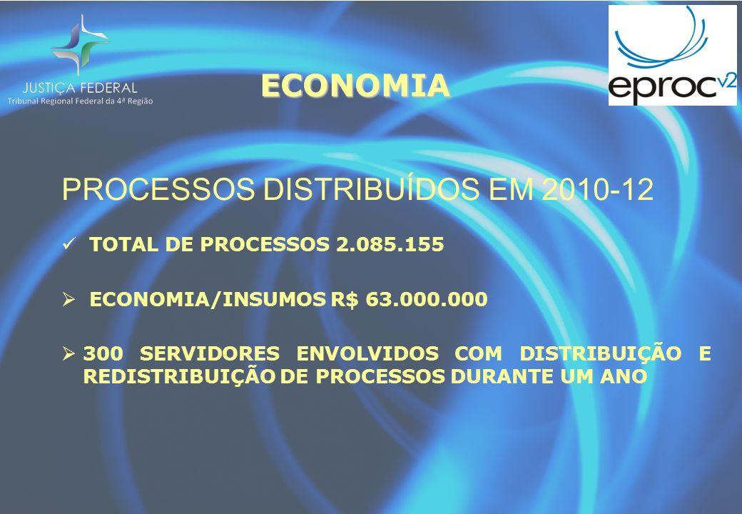 ECONOMIA PROCESSOS DISTRIBUÍDOS EM 2010-12 TOTAL DE PROCESSOS 2.085.155 ECONOMIA/INSUMOS R$ 63.000.000 300 SERVIDORES ENVOLVIDOS COM DISTRIBUIÇÃO E REDISTRIBUIÇÃO DE PROCESSOS DURANTE UM ANO