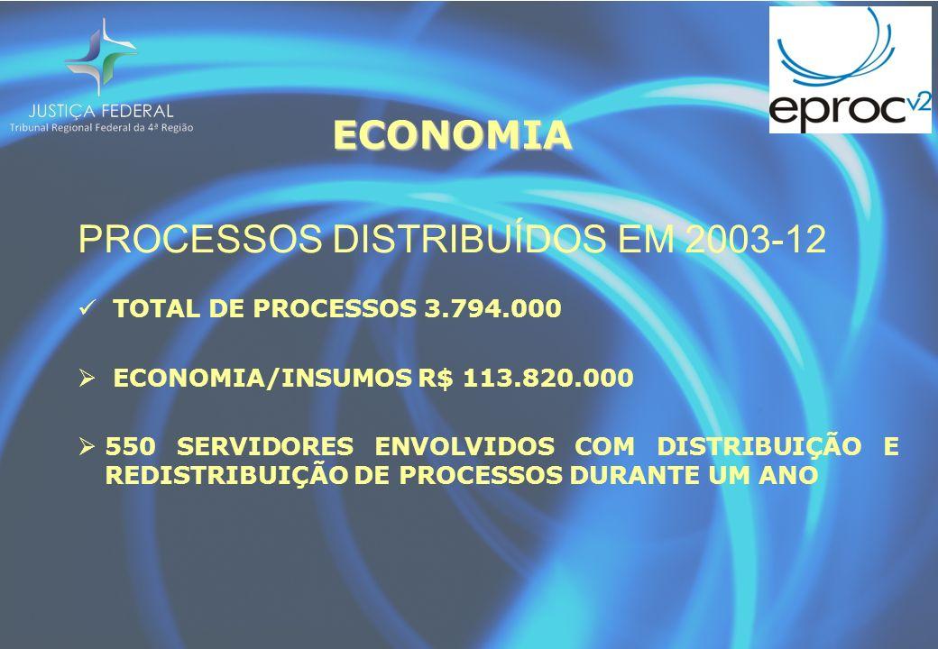 ECONOMIA PROCESSOS DISTRIBUÍDOS EM 2003-12 TOTAL DE PROCESSOS 3.794.000 ECONOMIA/INSUMOS R$ 113.820.000 550 SERVIDORES ENVOLVIDOS COM DISTRIBUIÇÃO E REDISTRIBUIÇÃO DE PROCESSOS DURANTE UM ANO