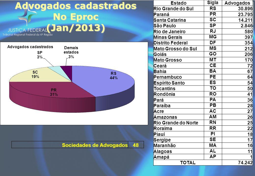 Advogados cadastrados No Eproc (Jan/2013) Estado Sigla Advogados Rio Grande do Sul RS 30.896 Paraná PR 23.795 Santa Catarina SC 14.211 São Paulo SP 2.