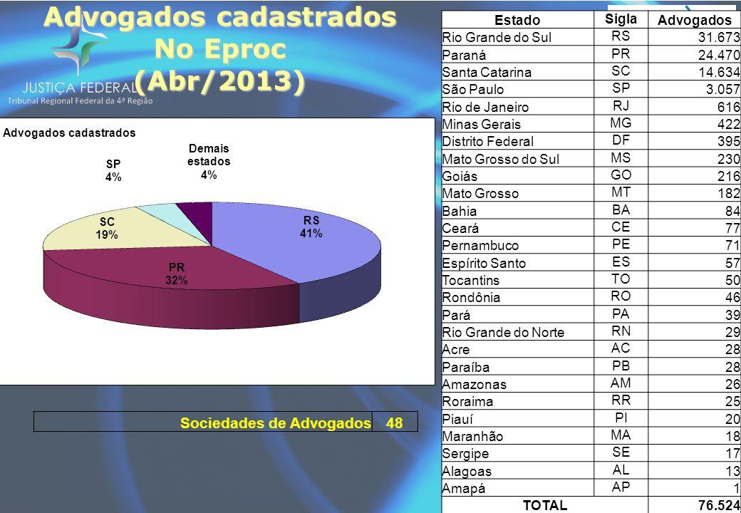 Advogados cadastrados No Eproc (Abr/2013) Sociedades de Advogados48 Estado Sigla Advogados Rio Grande do Sul RS 31.673 Paraná PR 24.470 Santa Catarina