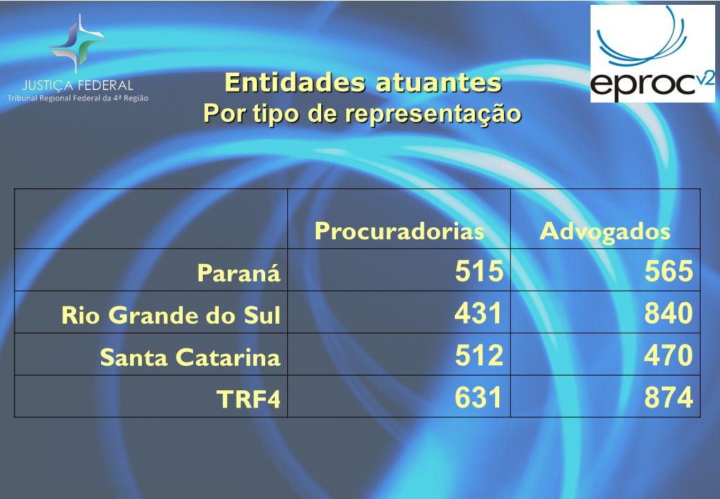 Entidades atuantes Por tipo de representação ProcuradoriasAdvogados Paraná 515565 Rio Grande do Sul 431840 Santa Catarina 512470 TRF4 631874