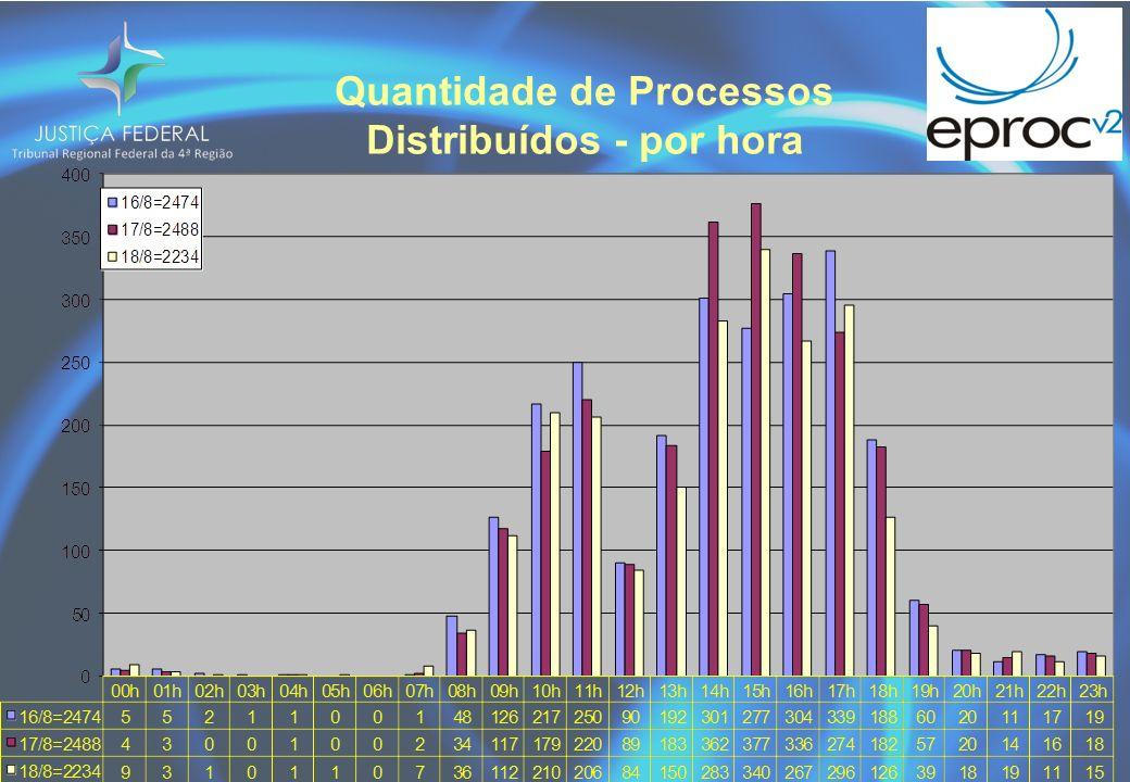 Quantidade de Processos Distribuídos - por hora
