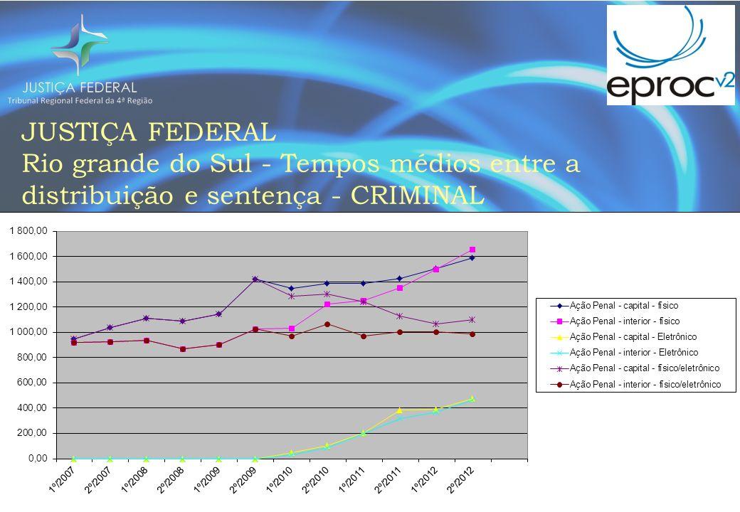 JUSTIÇA FEDERAL Rio grande do Sul - Tempos médios entre a distribuição e sentença - CRIMINAL