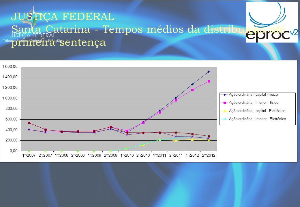JUSTIÇA FEDERAL Santa Catarina - Tempos médios da distribuição até primeira sentença