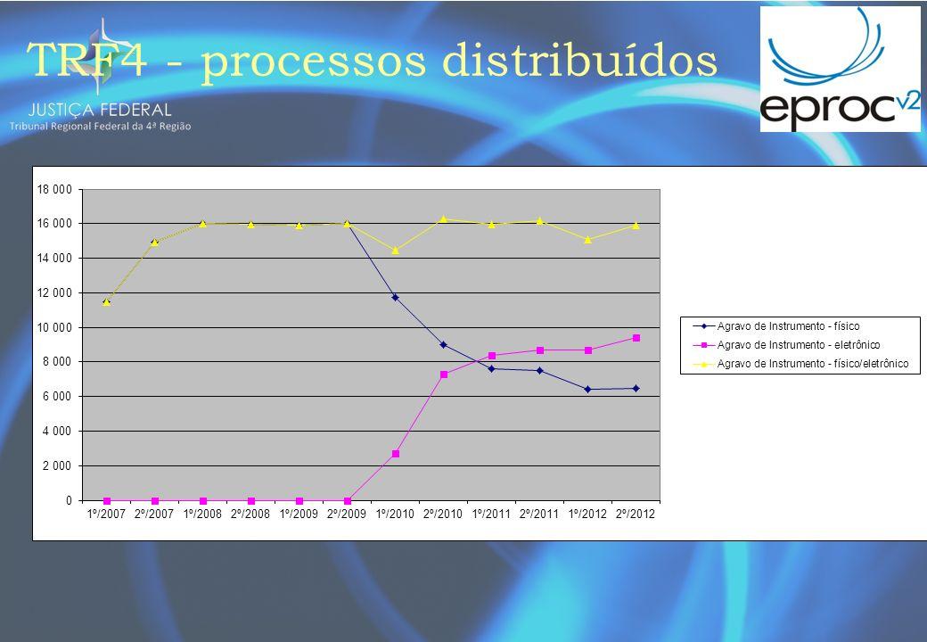 TRF4 - processos distribuídos