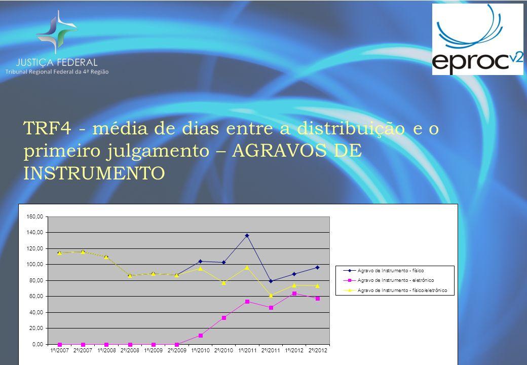 TRF4 - média de dias entre a distribuição e o primeiro julgamento – AGRAVOS DE INSTRUMENTO