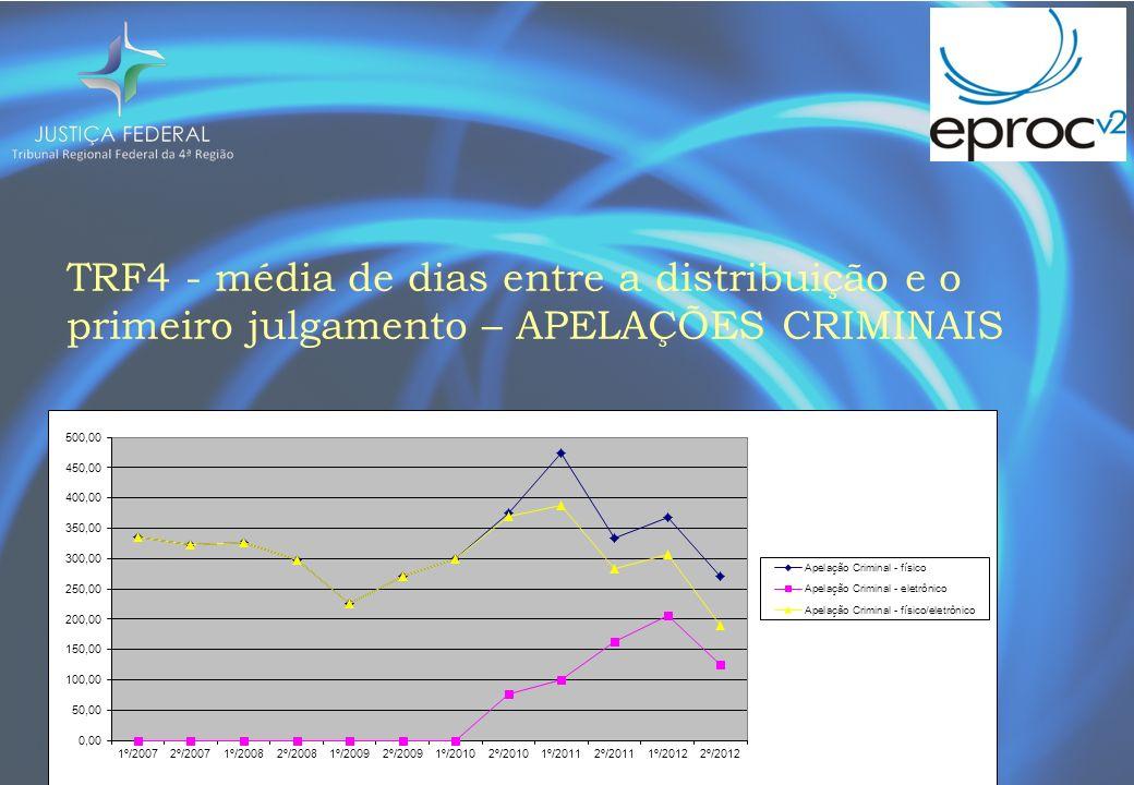 TRF4 - média de dias entre a distribuição e o primeiro julgamento – APELAÇÕES CRIMINAIS