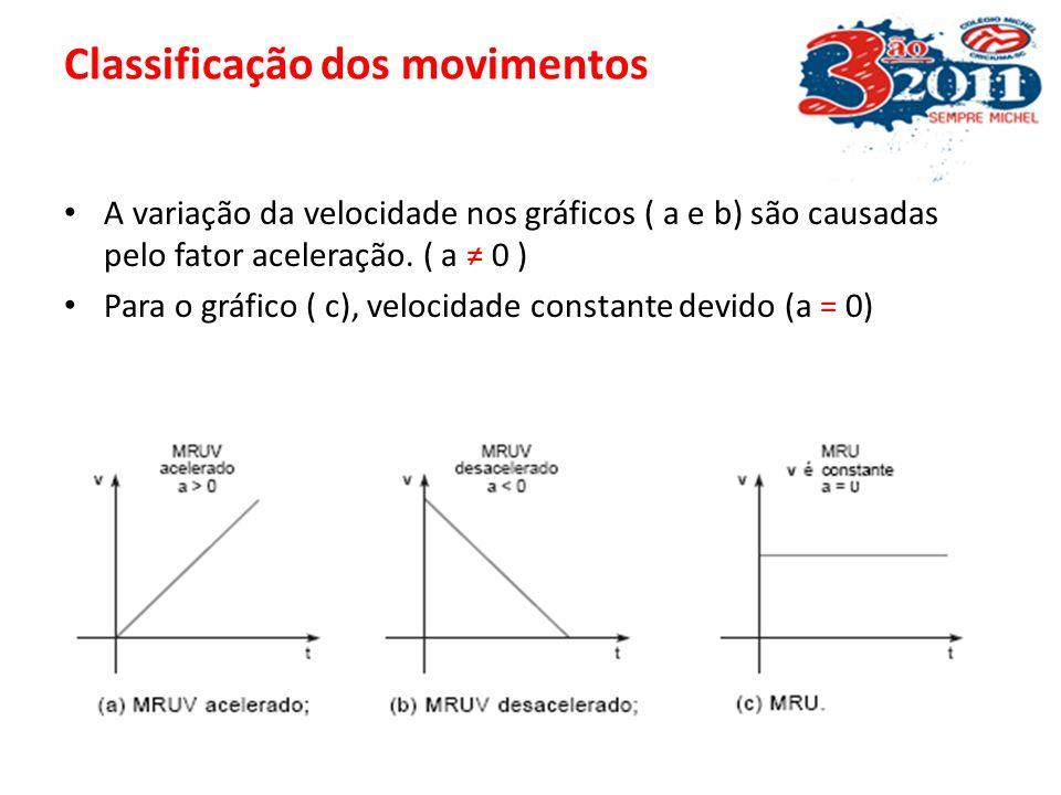 A velocidade escalar é obtida a partir do gráfico S versus t, calculando a inclinação da reta: V = Inclinação da reta = ΔS / Δt