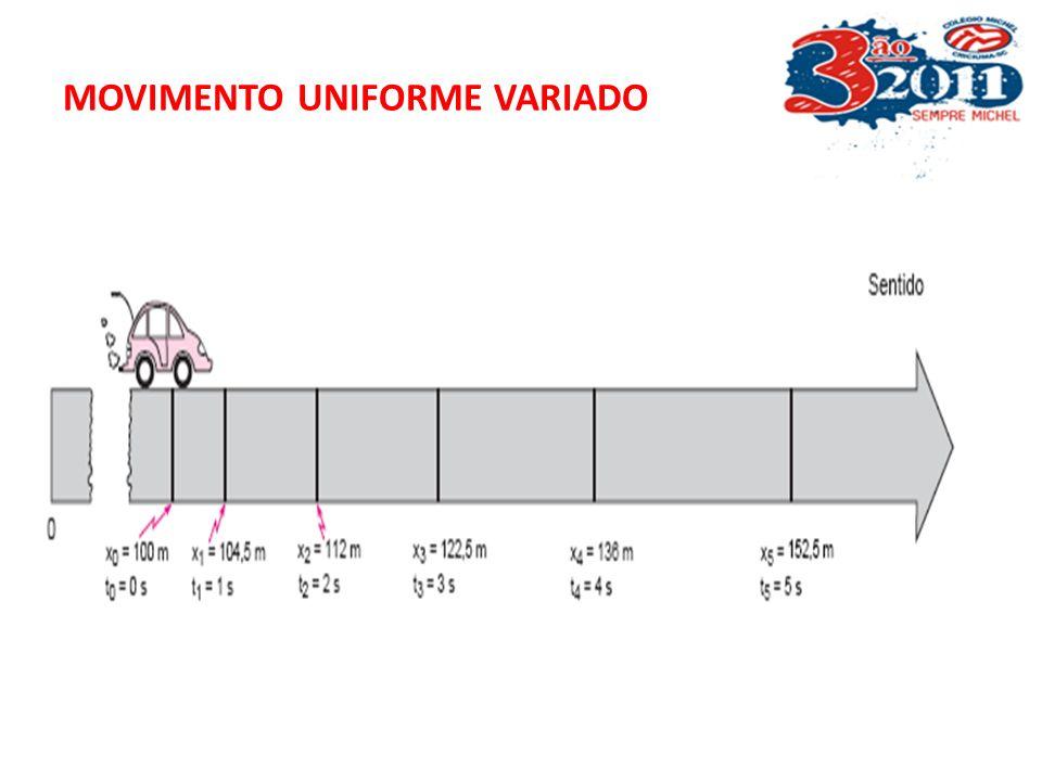 MOVIMENTO UNIFORME VARIADO O movimento é uniforme – o que varia uniformemente ? A velocidade varia uniformemente, ou seja varia a mesma quantidade em