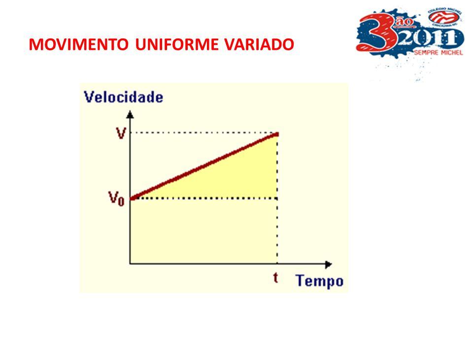 MOVIMENTO UNIFORME VARIADO Equação de Torricelli V 2 = Vo 2 + 2.a. S