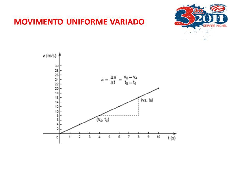 Os gráficos acima demonstram uma variação de velocidade ( característica MUV) por intervalo de tempo. A aceleração escalar é obtida a partir do gráfic