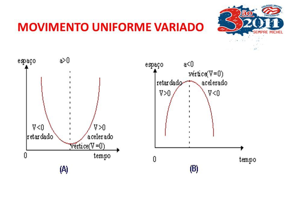Calculo de Aceleração a = V t a = V- V 0 10m/s -18m/s = 8m/s = 2 m/s 2 t- t 0 4s 4s