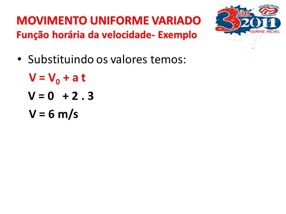 MOVIMENTO UNIFORME VARIADO Função horária da velocidade- Exemplo Resolução: Para este problemas temos os seguintes dados: V 0 = 0 (parte do repouso) V