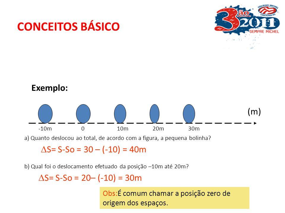 CONCEITOS BÁSICOS S = deslocamento ou distância S = S - So d = S - So
