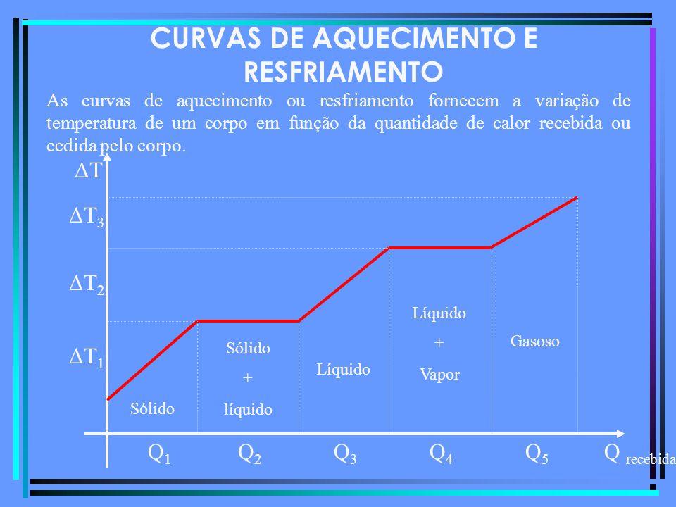 CURVAS DE AQUECIMENTO E RESFRIAMENTO As curvas de aquecimento ou resfriamento fornecem a variação de temperatura de um corpo em função da quantidade de calor recebida ou cedida pelo corpo.