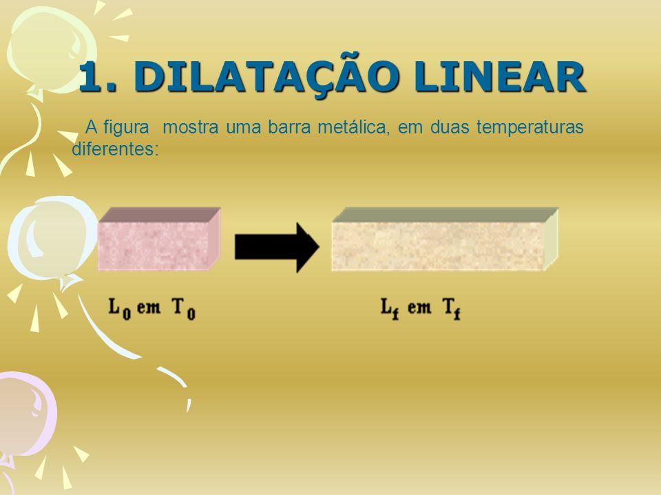 1. DILATAÇÃO LINEAR A figura mostra uma barra metálica, em duas temperaturas diferentes: