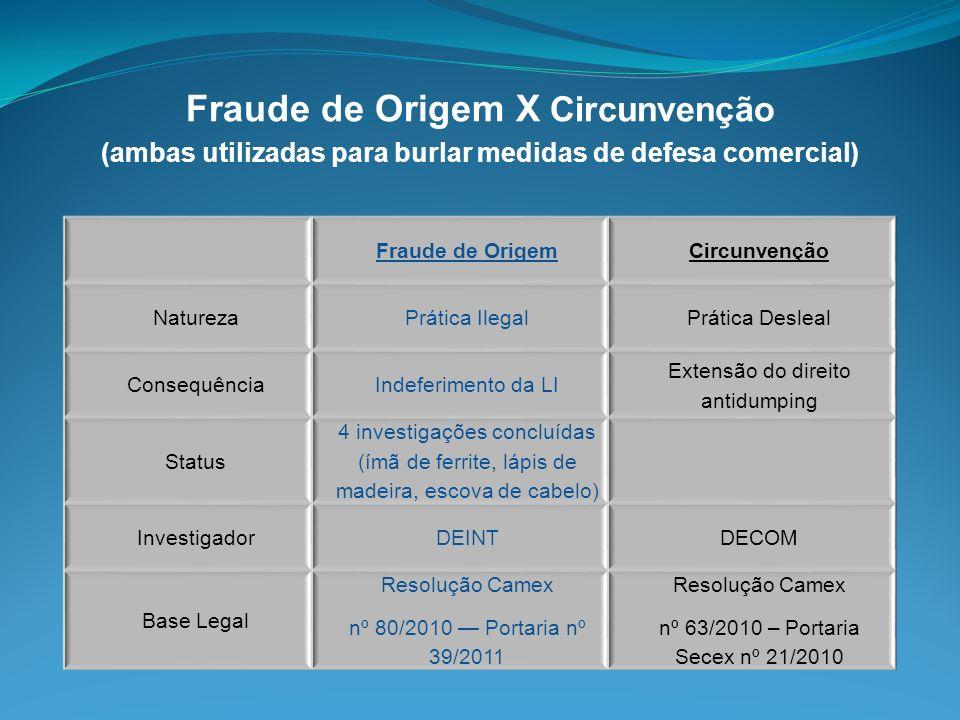 Fraude de Origem X Circunvenção (ambas utilizadas para burlar medidas de defesa comercial) Fraude de OrigemCircunvenção NaturezaPrática IlegalPrática