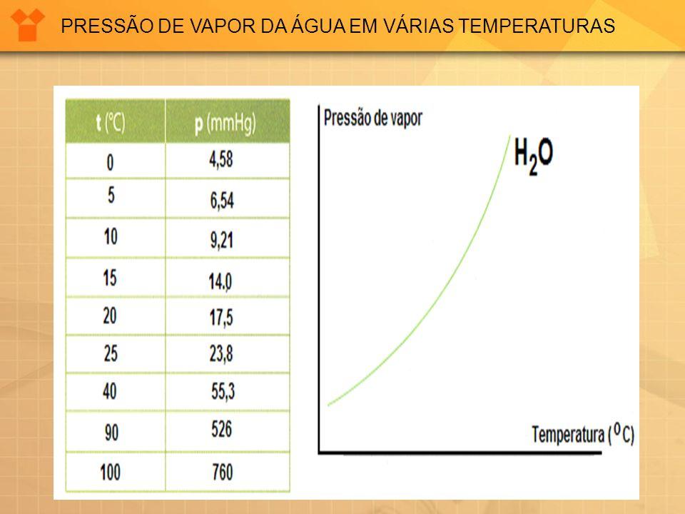 PRESSÃO DE VAPOR DA ÁGUA EM VÁRIAS TEMPERATURAS