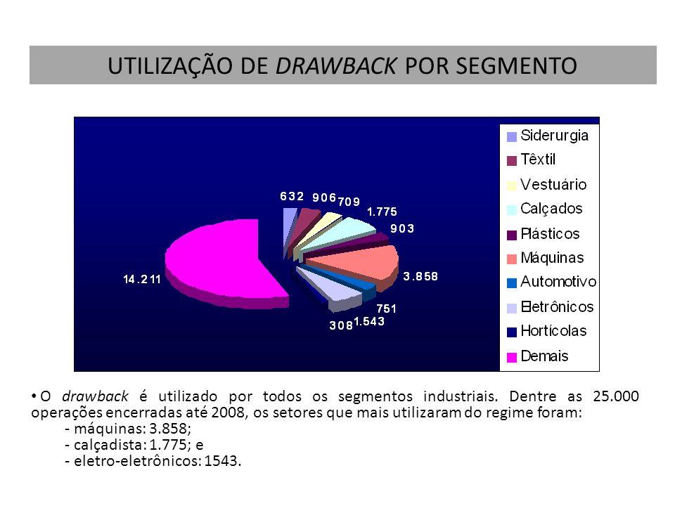 O drawback é utilizado por todos os segmentos industriais. Dentre as 25.000 operações encerradas até 2008, os setores que mais utilizaram do regime fo