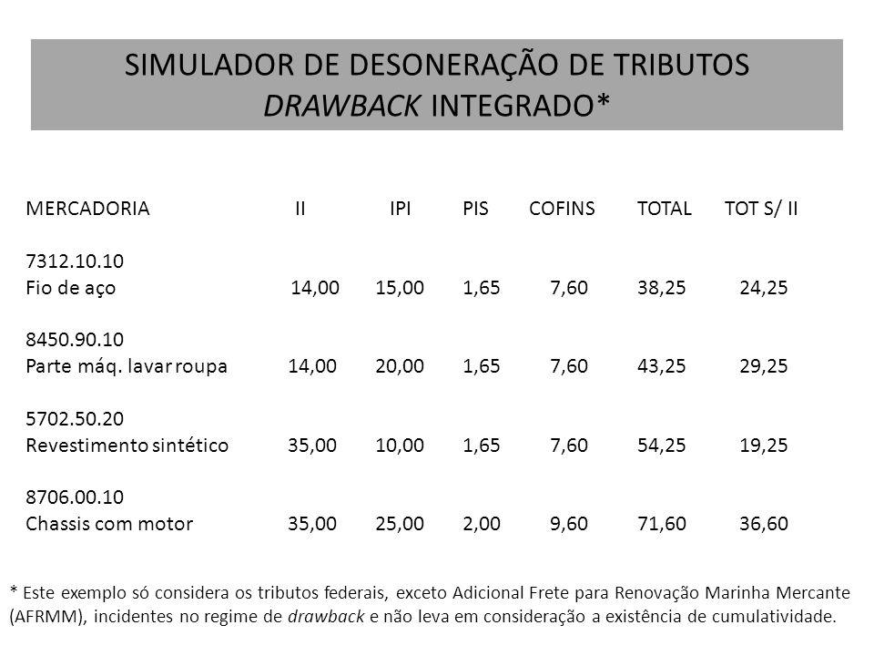 MERCADORIA II IPIPIS COFINSTOTALTOT S/ II 7312.10.10 Fio de aço 14,0015,001,657,6038,25 24,25 8450.90.10 Parte máq. lavar roupa 14,0020,001,657,6043,2