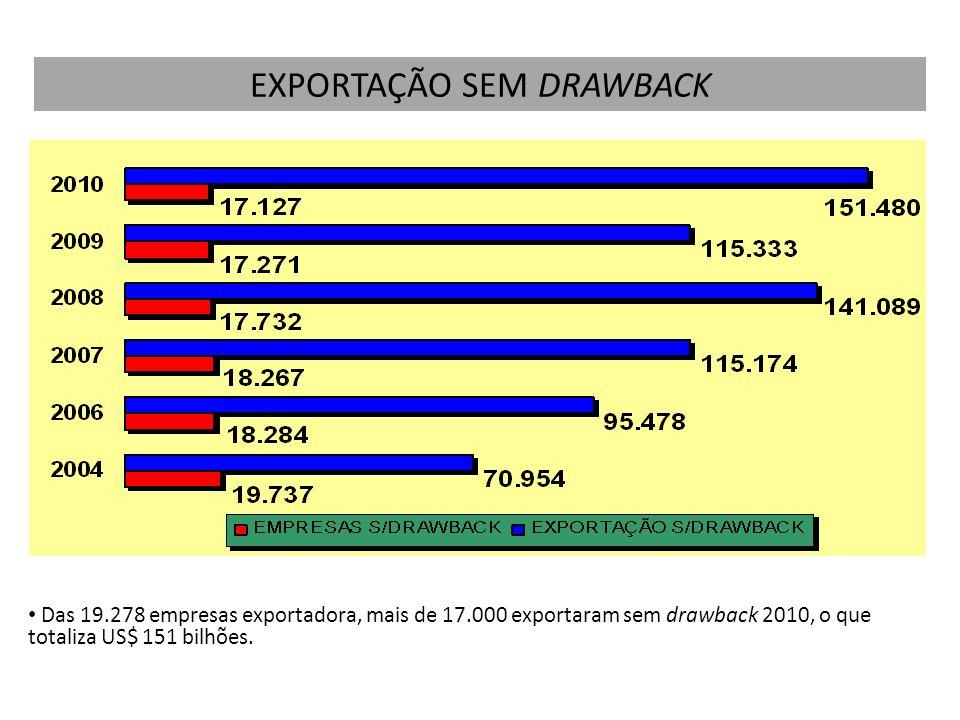 Das 19.278 empresas exportadora, mais de 17.000 exportaram sem drawback 2010, o que totaliza US$ 151 bilhões. EXPORTAÇÃO SEM DRAWBACK