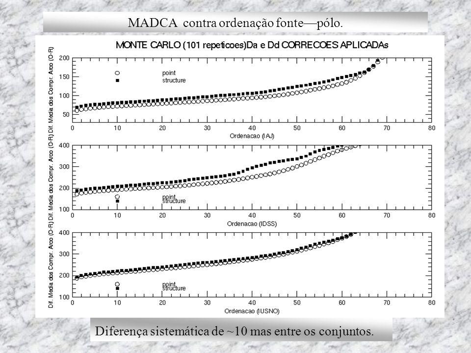 MADCA contra ordenação fontepólo. Diferença sistemática de ~10 mas entre os conjuntos.