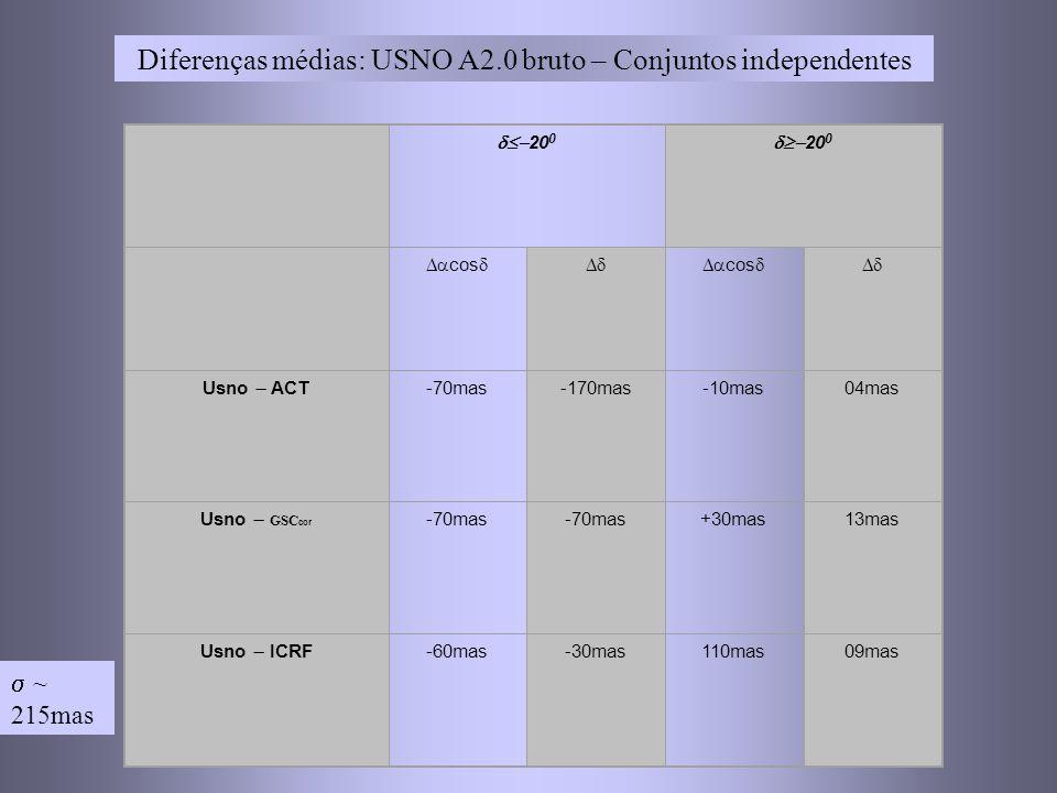 Diferenças médias: USNO A2.0 bruto – Conjuntos independentes 20 0 cos cos Usno ACT -70mas-170mas-10mas04mas Usno GSC cor -70mas +30mas13mas Usno ICRF -60mas-30mas110mas09mas ~ 215mas