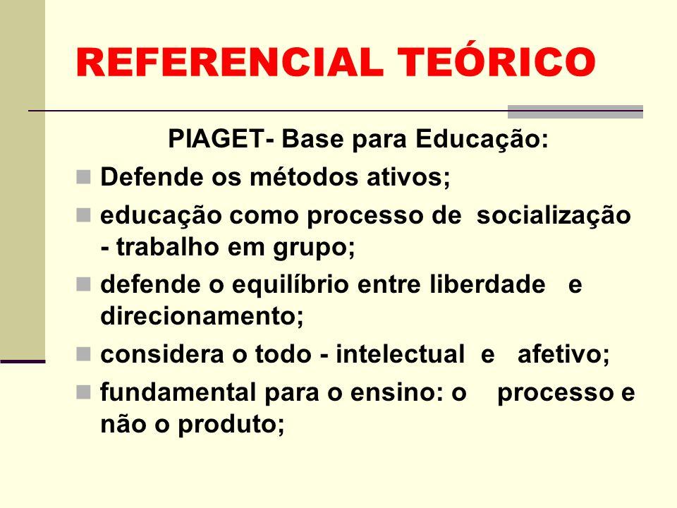 REFERENCIAL TEÓRICO PIAGET- Base para Educação: Defende os métodos ativos; educação como processo de socialização - trabalho em grupo; defende o equil