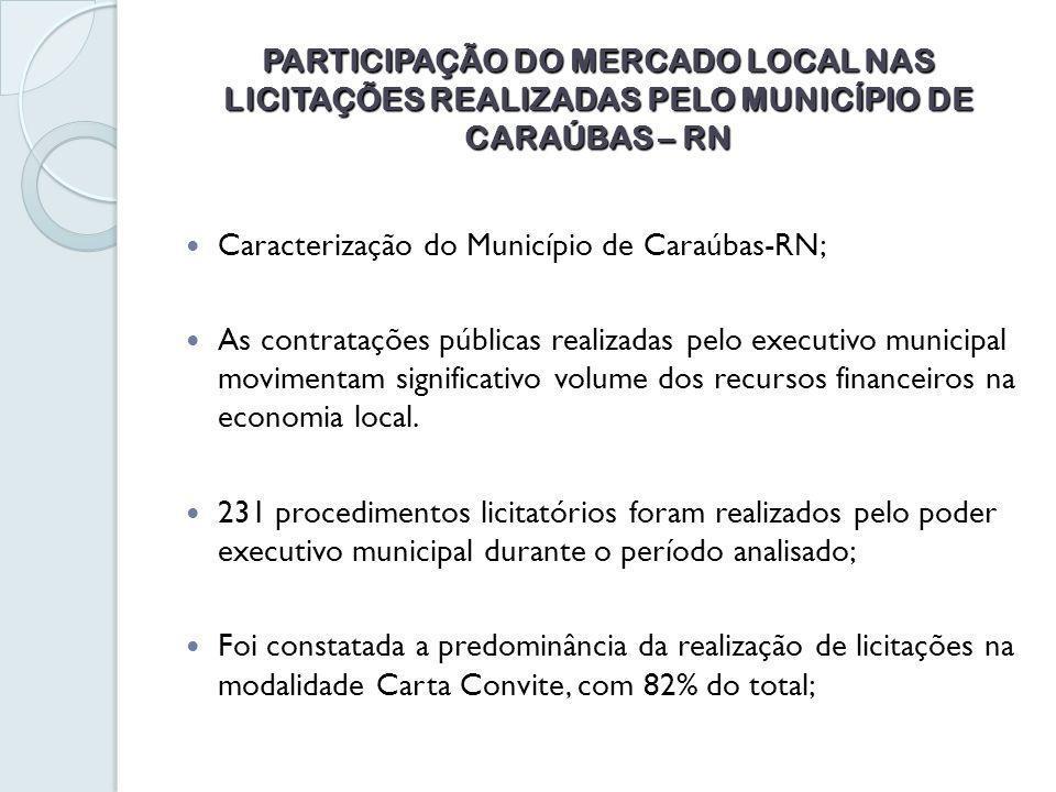 PARTICIPAÇÃO DO MERCADO LOCAL NAS LICITAÇÕES REALIZADAS PELO MUNICÍPIO DE CARAÚBAS – RN Caracterização do Município de Caraúbas-RN; As contratações públicas realizadas pelo executivo municipal movimentam significativo volume dos recursos financeiros na economia local.