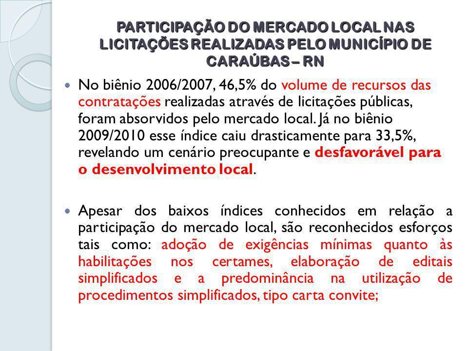 PARTICIPAÇÃO DO MERCADO LOCAL NAS LICITAÇÕES REALIZADAS PELO MUNICÍPIO DE CARAÚBAS – RN No biênio 2006/2007, 46,5% do volume de recursos das contratações realizadas através de licitações públicas, foram absorvidos pelo mercado local.
