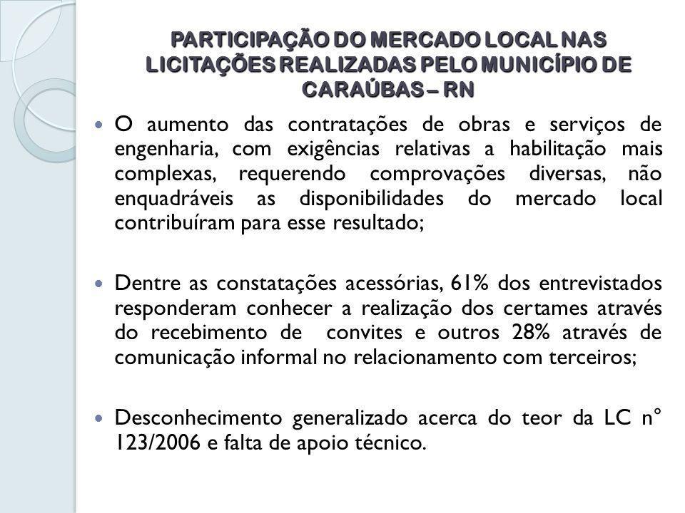 PARTICIPAÇÃO DO MERCADO LOCAL NAS LICITAÇÕES REALIZADAS PELO MUNICÍPIO DE CARAÚBAS – RN O aumento das contratações de obras e serviços de engenharia, com exigências relativas a habilitação mais complexas, requerendo comprovações diversas, não enquadráveis as disponibilidades do mercado local contribuíram para esse resultado; Dentre as constatações acessórias, 61% dos entrevistados responderam conhecer a realização dos certames através do recebimento de convites e outros 28% através de comunicação informal no relacionamento com terceiros; Desconhecimento generalizado acerca do teor da LC n° 123/2006 e falta de apoio técnico.