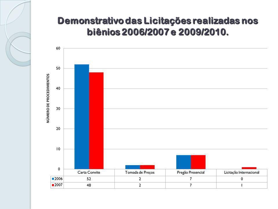 Demonstrativo das Licitações realizadas nos biênios 2006/2007 e 2009/2010.