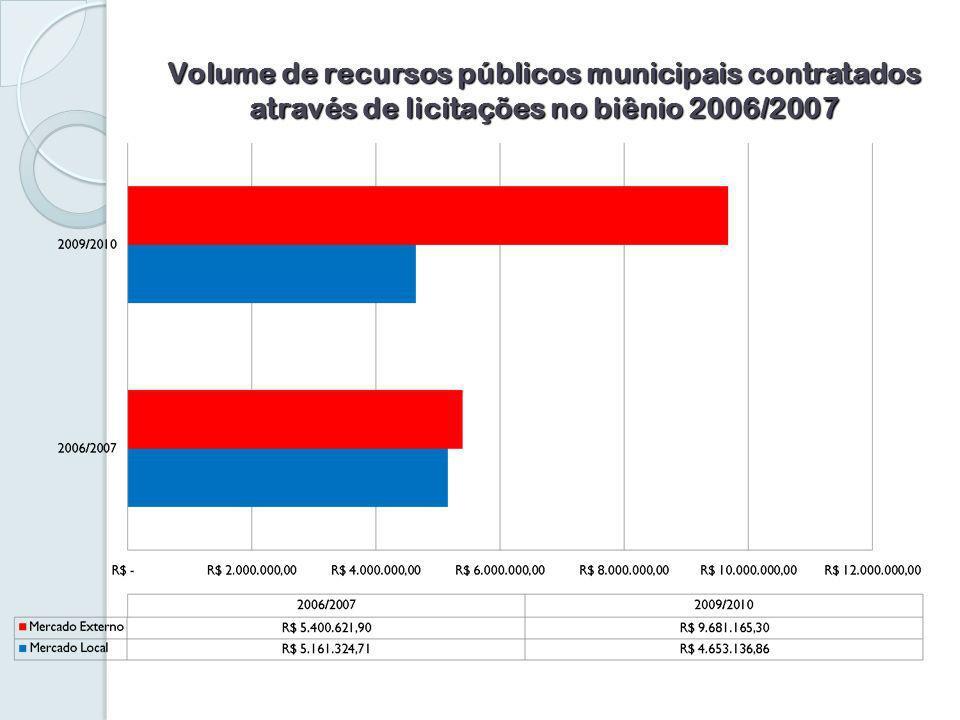 Volume de recursos públicos municipais contratados através de licitações no biênio 2006/2007