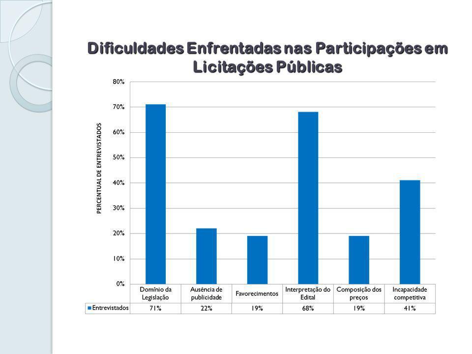 Dificuldades Enfrentadas nas Participações em Licitações Públicas