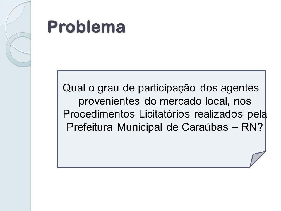 Problema Qual o grau de participação dos agentes provenientes do mercado local, nos Procedimentos Licitatórios realizados pela Prefeitura Municipal de Caraúbas – RN