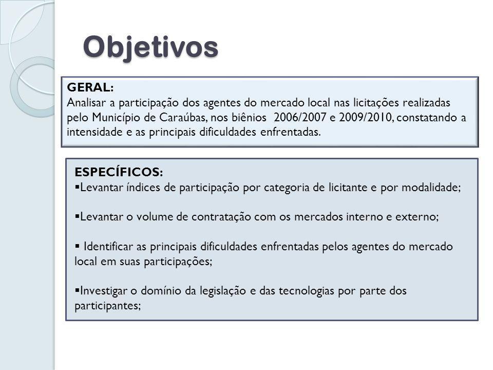 Objetivos GERAL: Analisar a participação dos agentes do mercado local nas licitações realizadas pelo Município de Caraúbas, nos biênios 2006/2007 e 2009/2010, constatando a intensidade e as principais dificuldades enfrentadas.