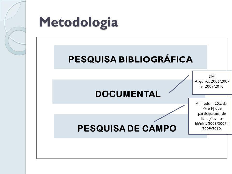 Metodologia PESQUISA BIBLIOGRÁFICA DOCUMENTAL PESQUISA DE CAMPO Aplicado a 20% das PF e PJ que participaram de licitações nos biênios 2006/2007 e 2009/2010.