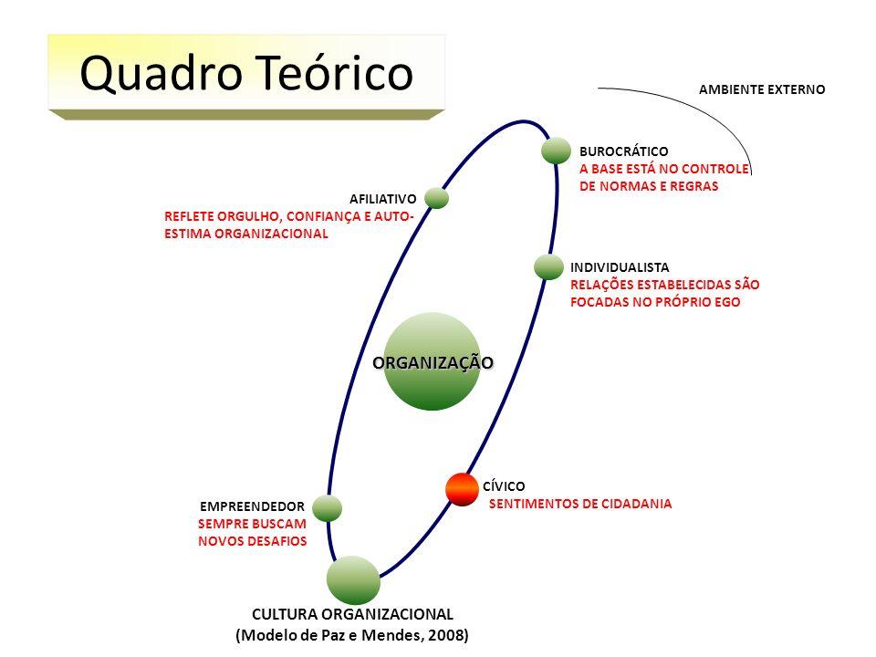 CULTURA ORGANIZACIONAL (Modelo de Paz e Mendes, 2008) ORGANIZAÇÃO INDIVIDUALISTA RELAÇÕES ESTABELECIDAS SÃO FOCADAS NO PRÓPRIO EGO AFILIATIVO REFLETE
