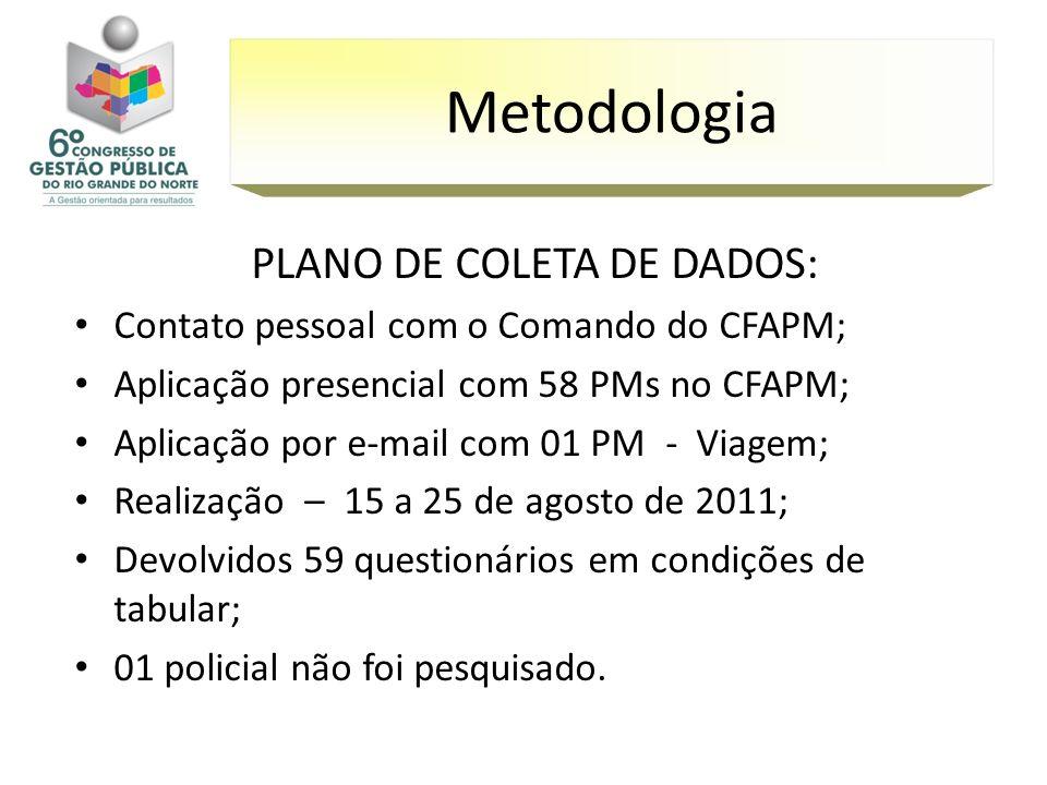 PLANO DE COLETA DE DADOS: Contato pessoal com o Comando do CFAPM; Aplicação presencial com 58 PMs no CFAPM; Aplicação por e-mail com 01 PM - Viagem; R