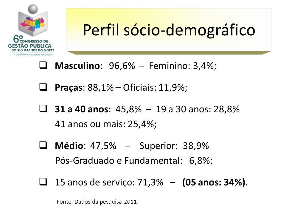 Perfil sócio-demográfico Masculino: 96,6% – Feminino: 3,4%; Praças: 88,1% – Oficiais: 11,9%; 31 a 40 anos: 45,8% – 19 a 30 anos: 28,8% 41 anos ou mais