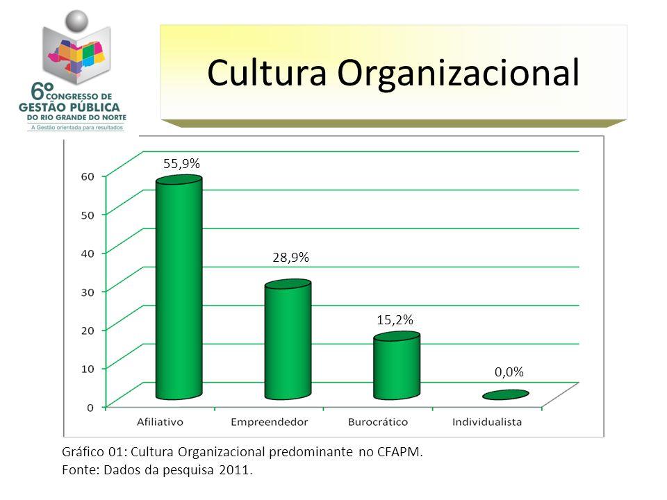 Gráfico 01: Cultura Organizacional predominante no CFAPM. Fonte: Dados da pesquisa 2011. Cultura Organizacional 0,0% 15,2% 55,9% 28,9%