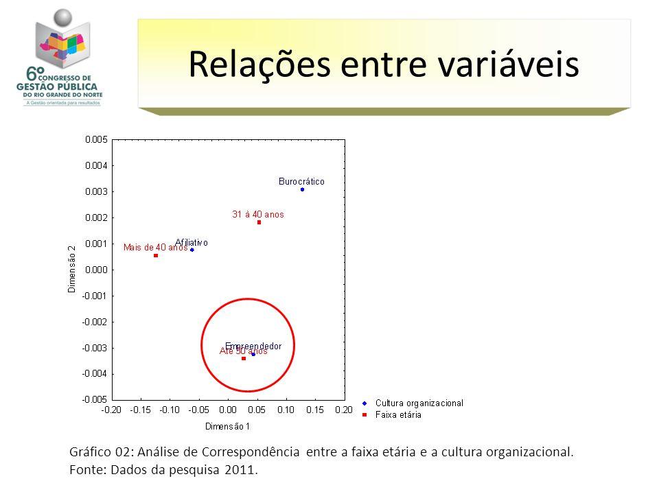 Gráfico 02: Análise de Correspondência entre a faixa etária e a cultura organizacional. Fonte: Dados da pesquisa 2011. Relações entre variáveis